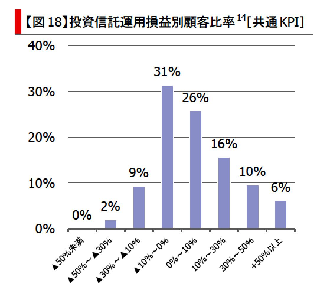 三菱UFJ銀行投資信託運用損益別顧客比率-min