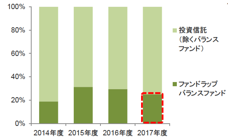 SMBC日興証券ファンドラップ-min