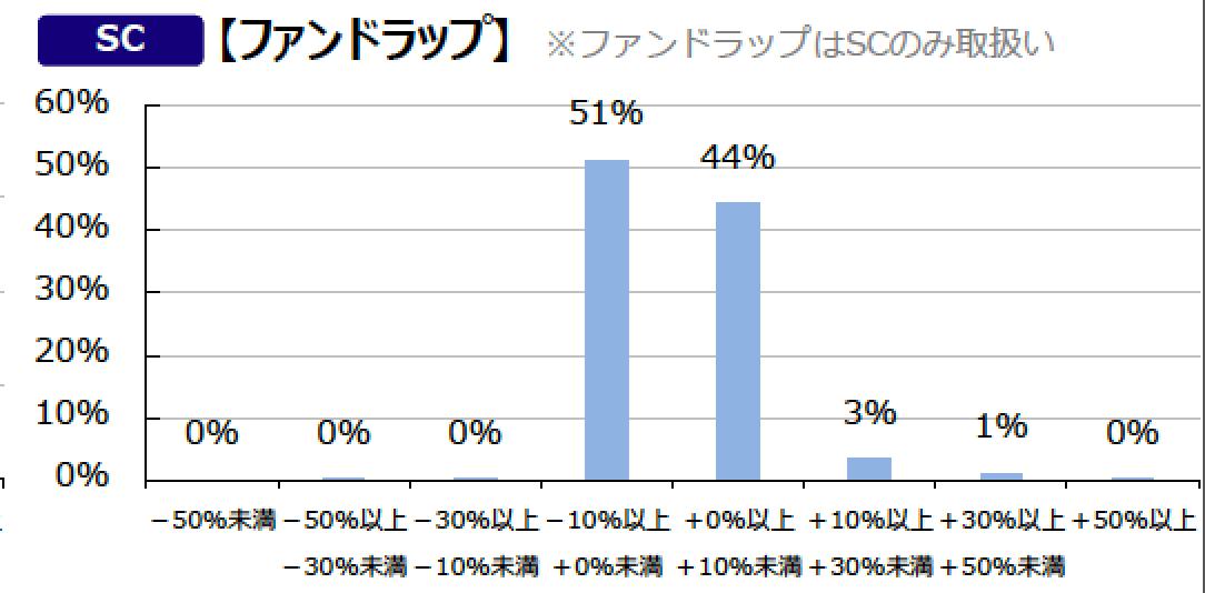 みずほ証券ファンドラップ-min