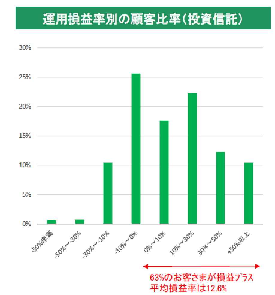 りそな銀行投資信託利益割合-min (1)