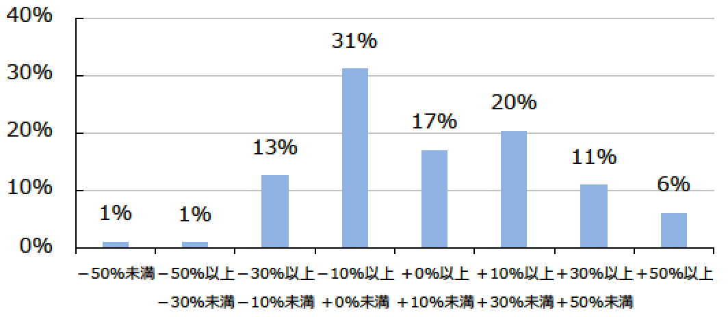 みずほ銀行投資信託損益状況-min