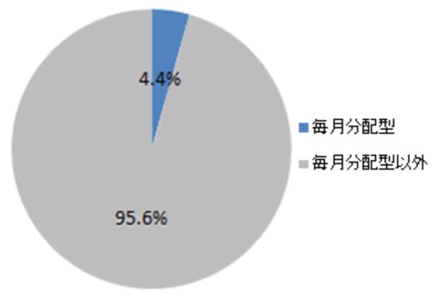 毎月分配型の割合-min