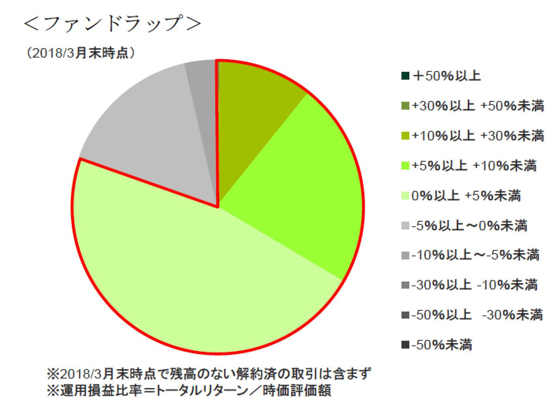 三井住友ファンドラップ成績-min