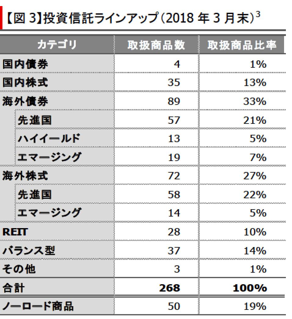 三菱UFJ銀行投資信託ラインナップ-min