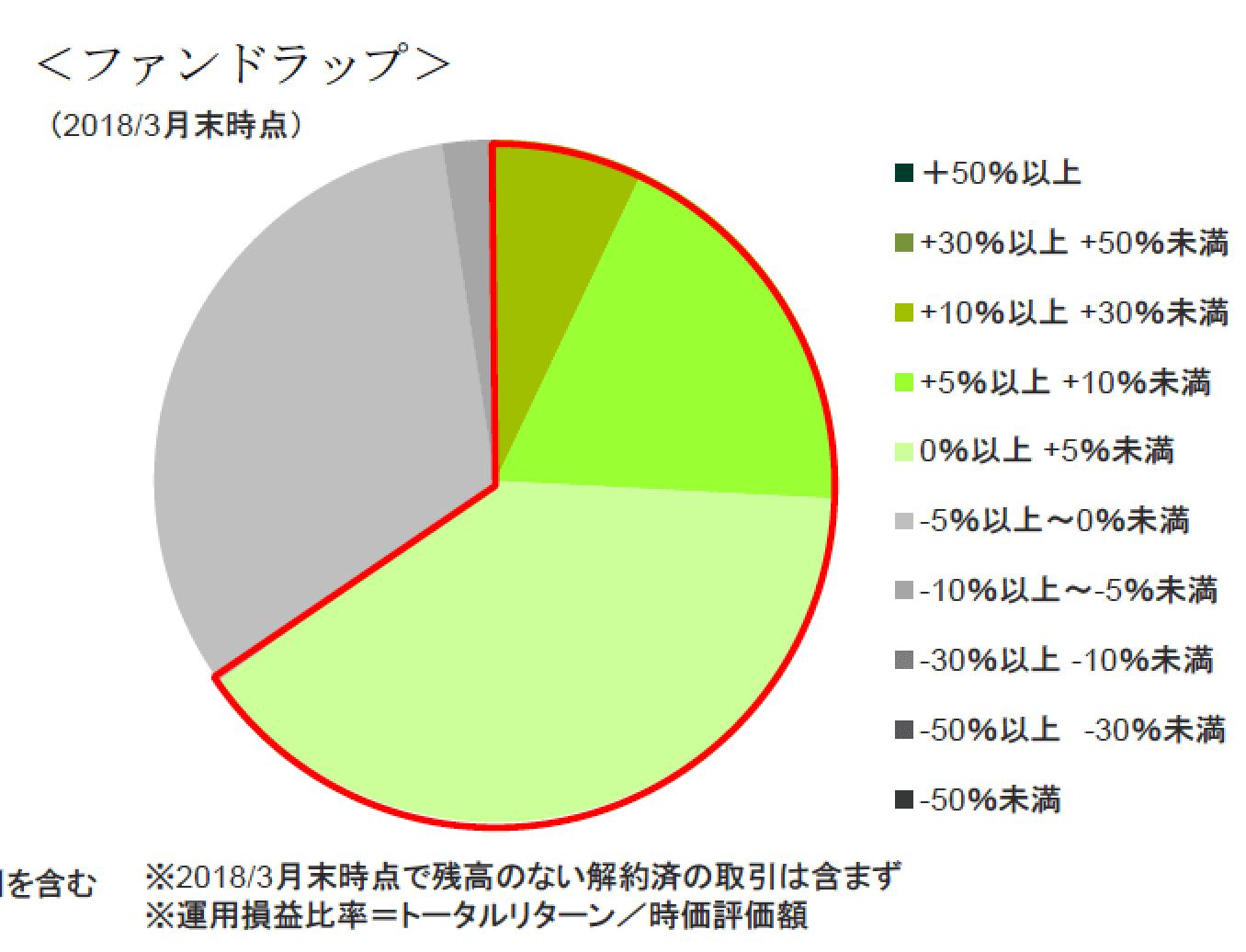 SMBC日興ファンドラップ成績-min