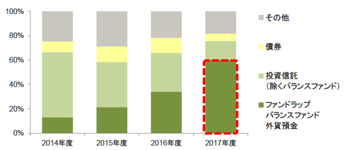 三井住友ファンドラップ販売-min