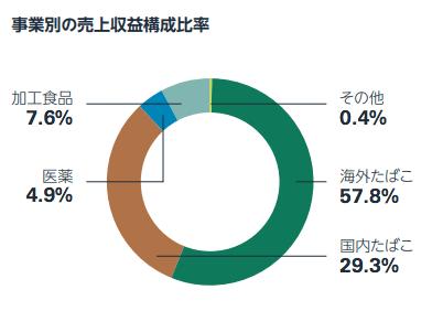 日本タバコ産業売上構成
