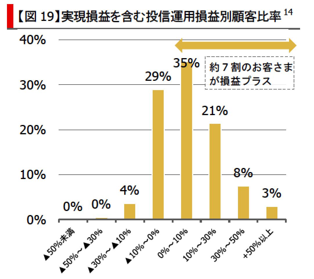 三菱UFJ銀行実現損益投資信託-min