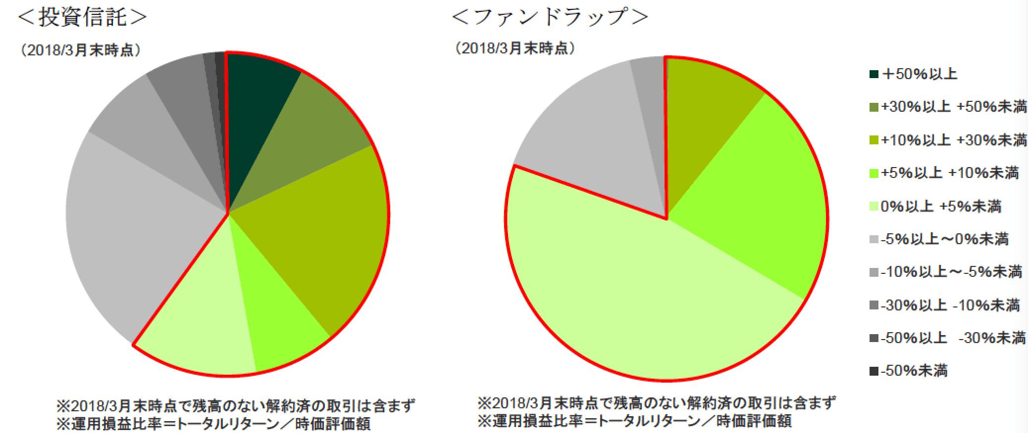 三井住友投資信託プラス割合-min