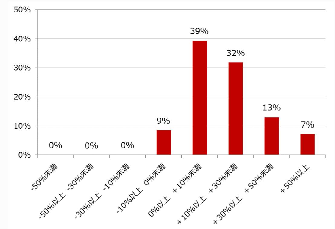 ひふみ投信損益分布