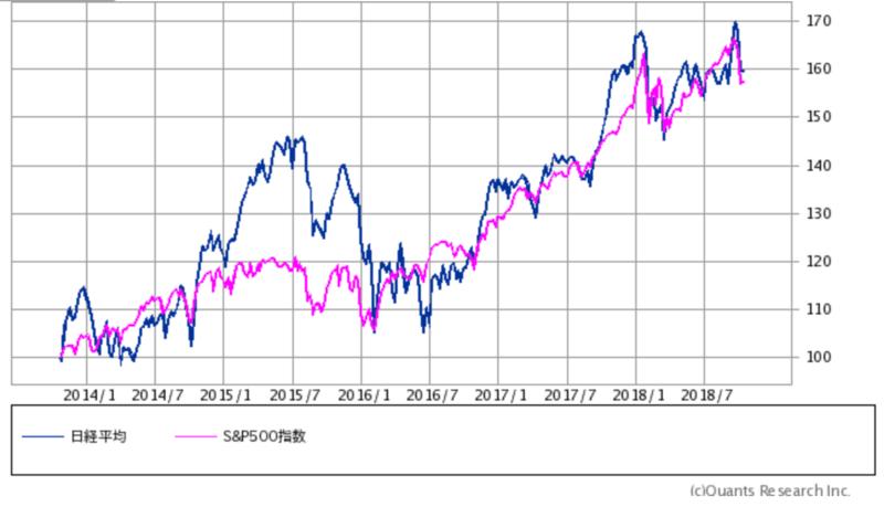 S&P500対日経平均5年