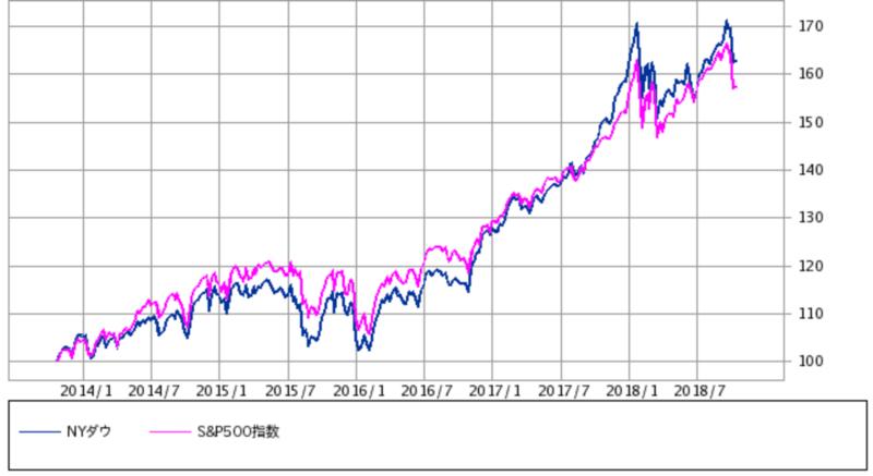 S&P500、ダウ5年チャート