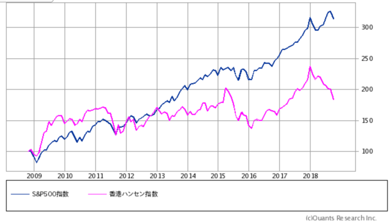 S&P500対香港ハンセン10年