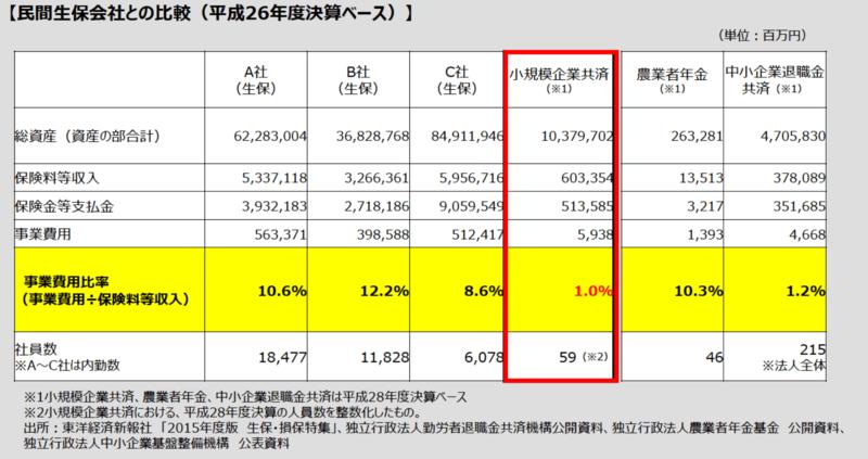 生命保険の経費率比較