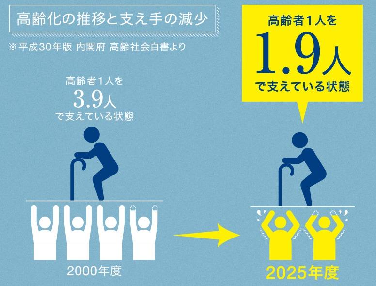 高齢者の負担増