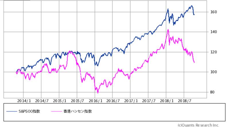 S&P500対香港ハンセン5年