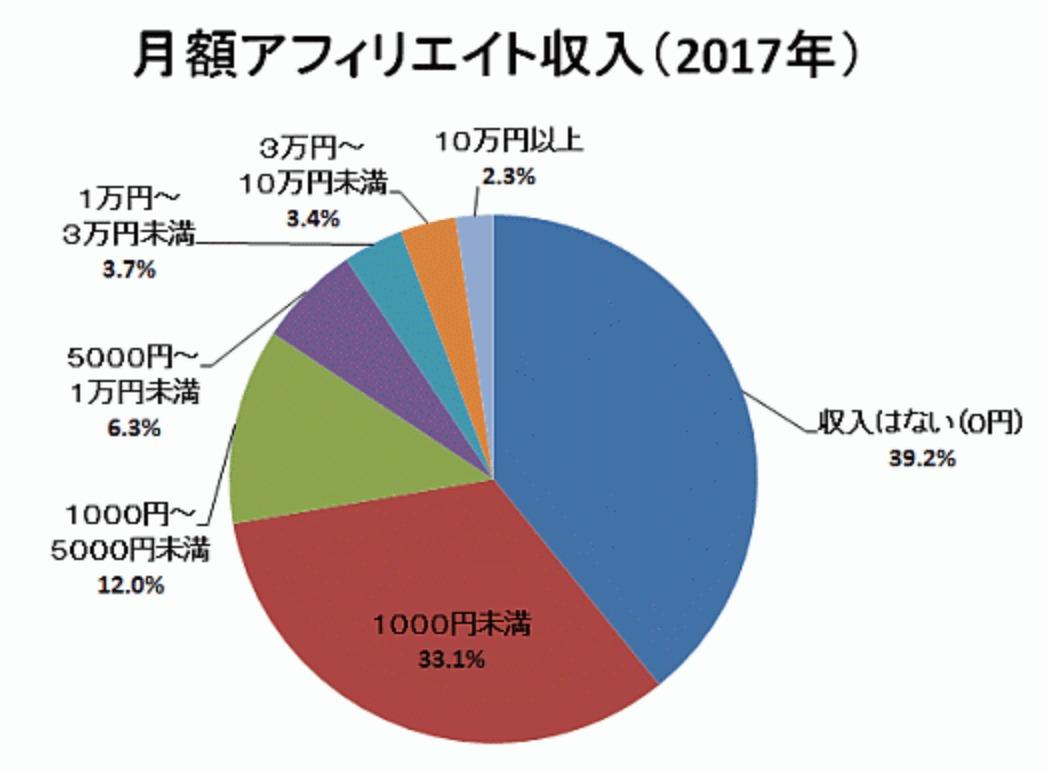 アフィリエイト統計