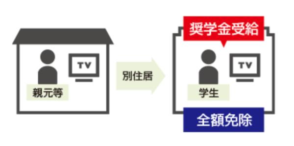 NHK奨学金受給