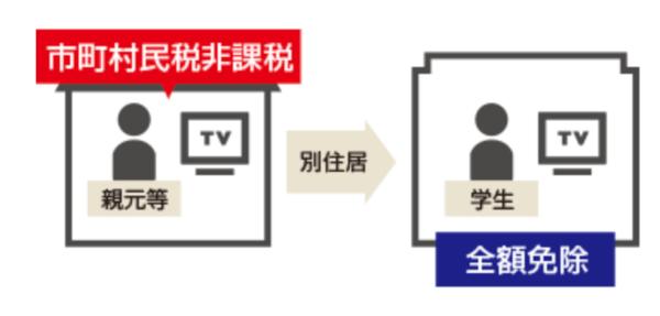 NHK市民税非課税