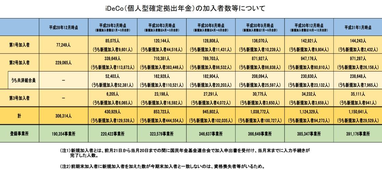 イデコ2019年1月までの加入者数