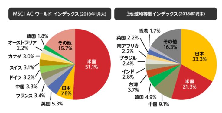 eMAXIS Slim 全世界株式(3地域均等型)成績