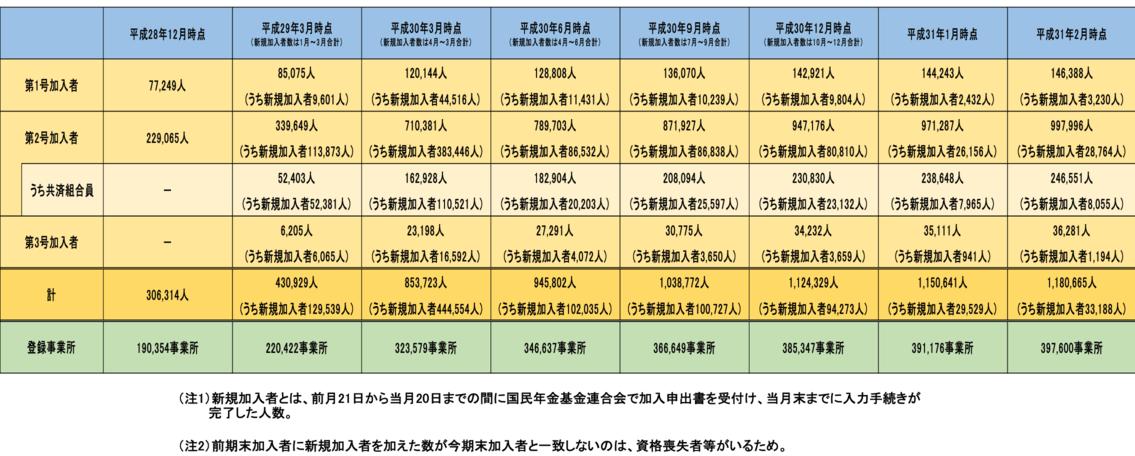 イデコ2019年2月加入者