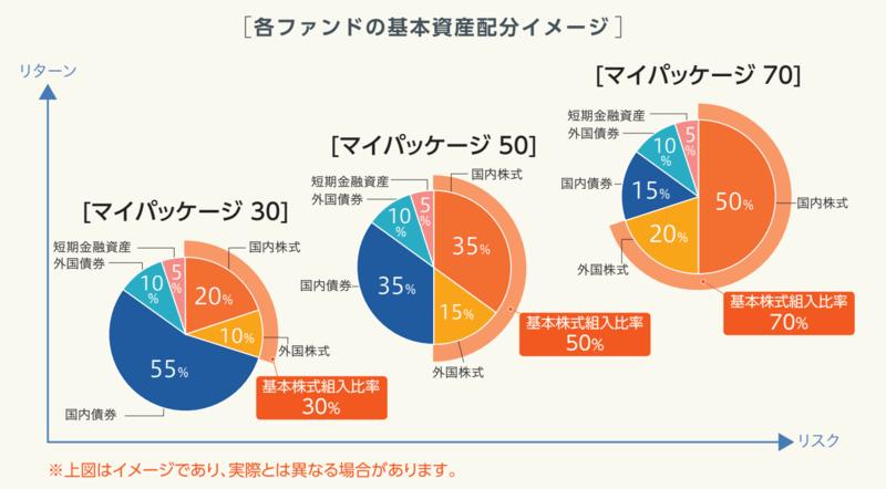 三井住友DC年金バランス30(債券重視型)アセット・アロケーション