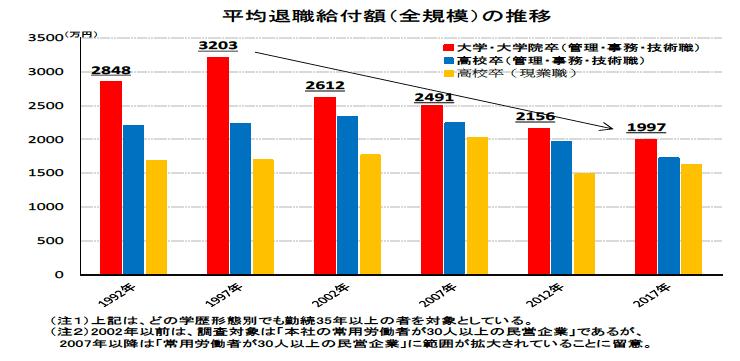 退職金は年々減少傾向