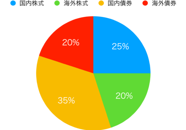 auスマートプライム(成長)