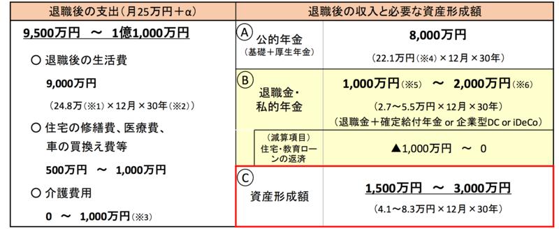 2000万円足りない根拠資料