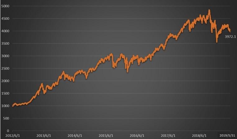 新経連株価指数推移