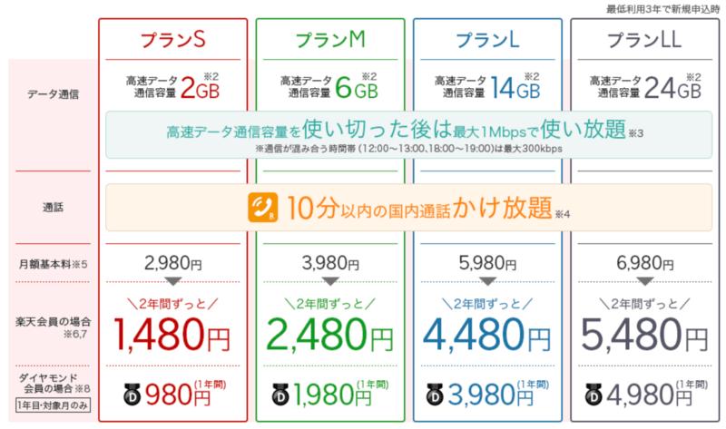 楽天モバイルスーパーホーダイ料金プラン
