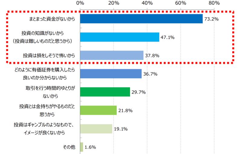 日本人が投資をしない理由