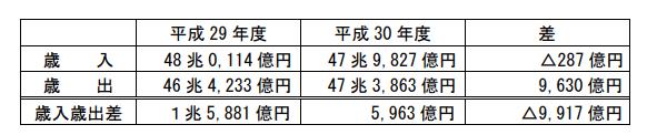 厚生年金平成30年度決算