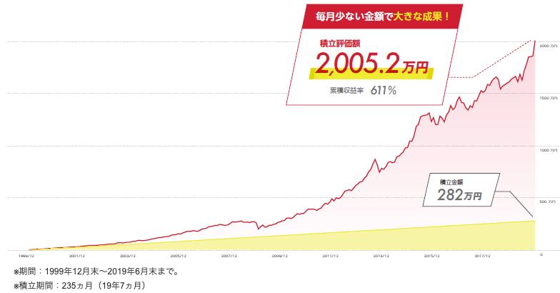 ウルトラバランス世界株式積立てした場合