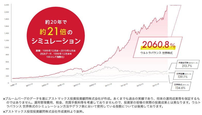 ウルトラバランス世界株式成績シュミレーション
