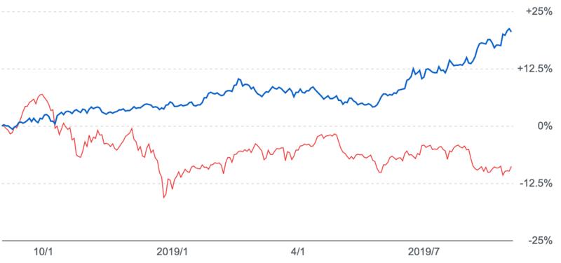 金と日経平均比較チャート