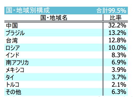 iFree 新興国株式インデックスアセットアロケーション