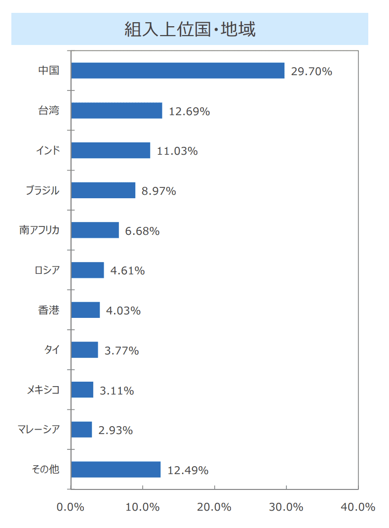SBI・新興国株式インデックス・ファンドアセットアロケーション