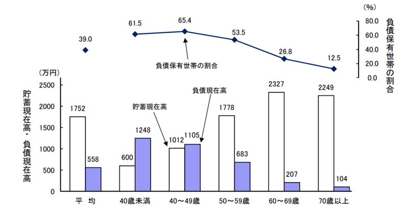 世帯主の年齢階級別貯蓄・負債現在高,負債保有世帯の割合