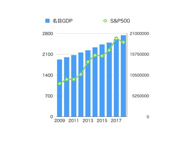 アメリカ名目GDPVSS&P500