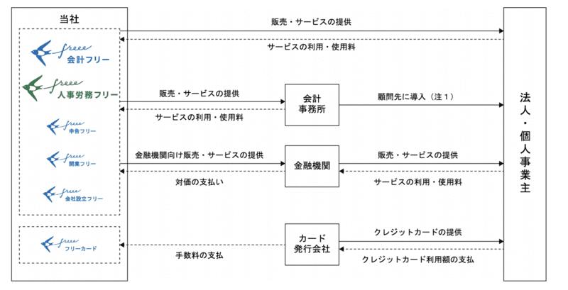 freee事業系統図