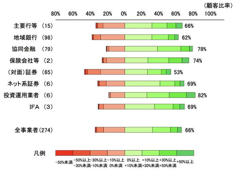 投資信託の運用損益別顧客比率業種別比較