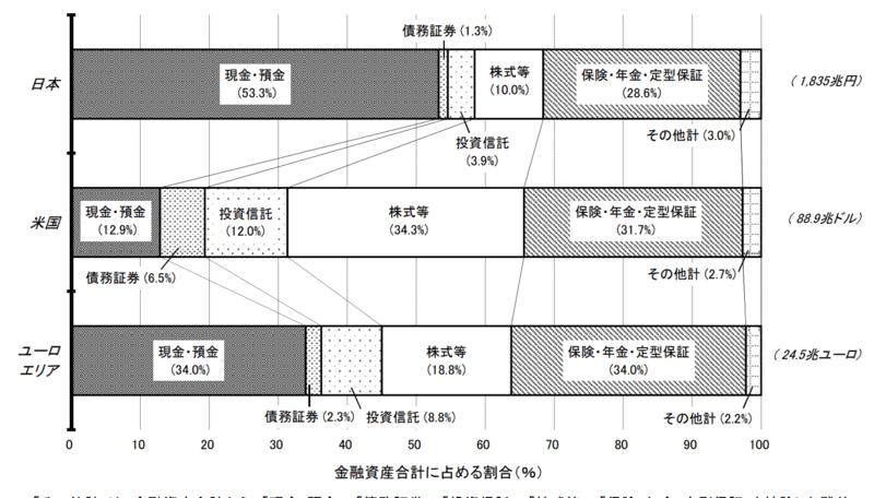 日・米・欧の金融資産比較