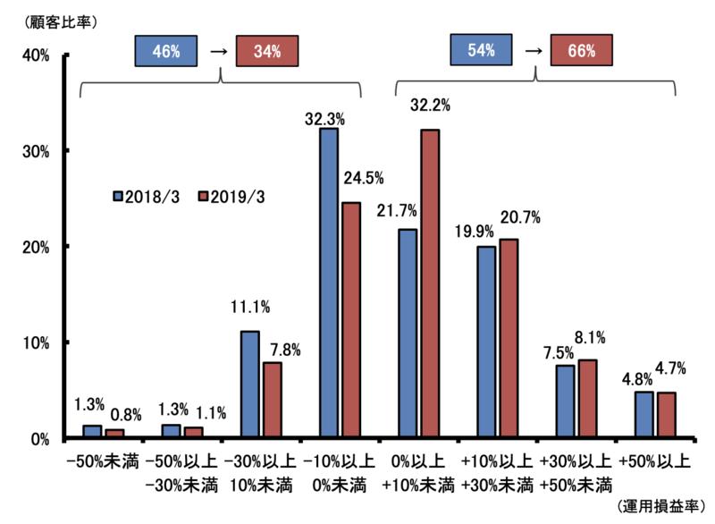 投資信託の運用損益別顧客比率前年比較