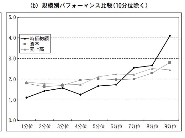 小型株効果検証結果