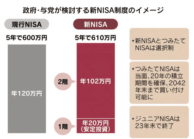 新NISA制度のイメージ