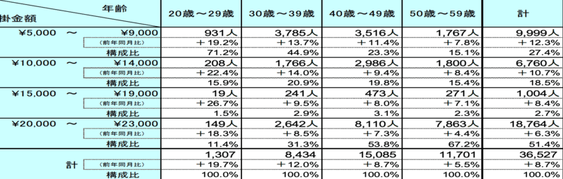 ideco3号加入者年齢層別掛金割合