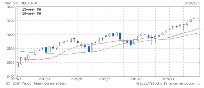 2019年S&P500推移