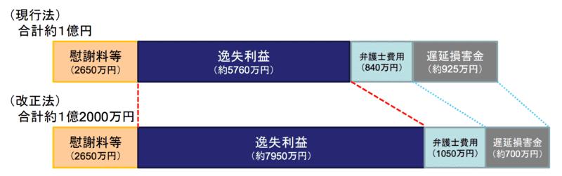 交通事故事案における損害額算定の一例